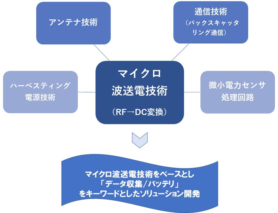 当社の技術関係図 マイクロ波から電源を作る技術をコアとして構築