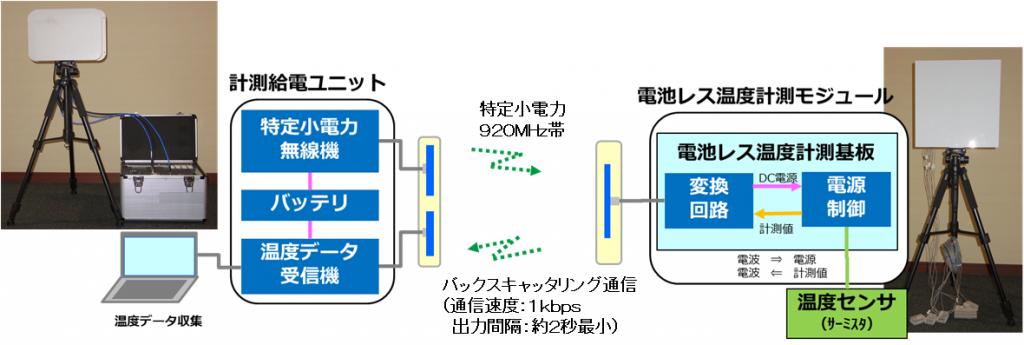 無線給電データ伝送機器ブロック図および機器写真